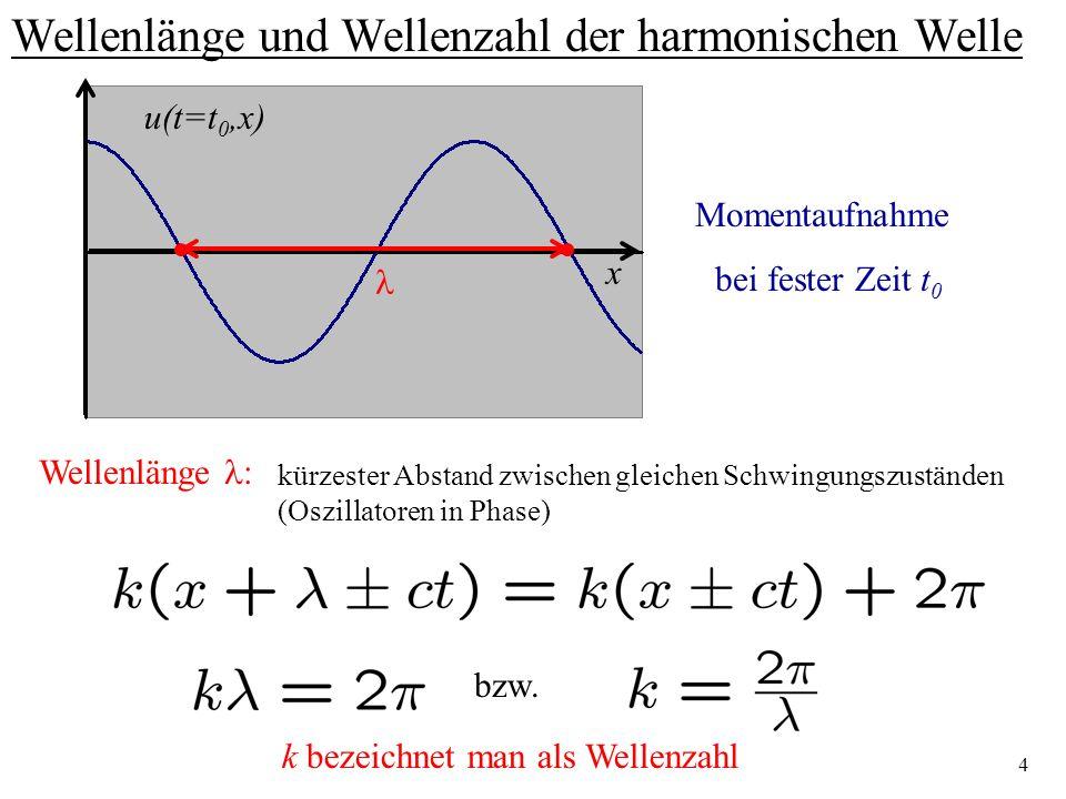 5 Kreisfrequenz der harmonischen Welle t Harmonische Schwingung am festen Ort x 0 u(t,x=x 0 ) Am festen Ort schwingt Oszillator gemäß: bzw.