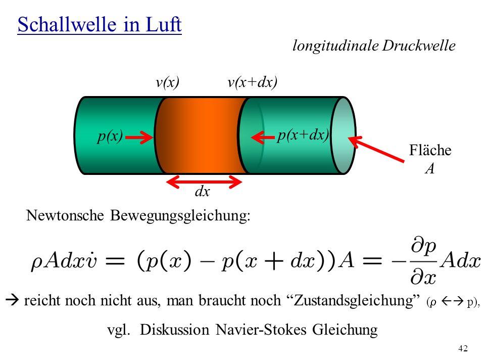 42 Schallwelle in Luft Fläche A dx p(x) p(x+dx) v(x)v(x+dx) Newtonsche Bewegungsgleichung: reicht noch nicht aus, man braucht noch Zustandsgleichung (