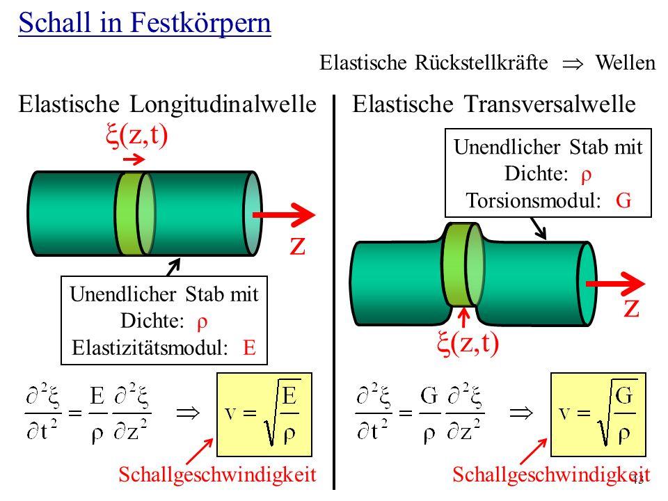 43 Schall in Festkörpern Elastische Longitudinalwelle Elastische Rückstellkräfte Wellen z t Unendlicher Stab mit Dichte: ρ Elastizitätsmodul: E z Scha