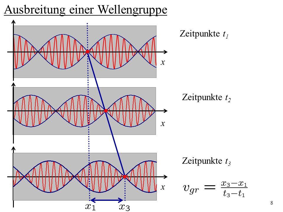 8 Ausbreitung einer Wellengruppe x x x Zeitpunkte t 1 Zeitpunkte t 2 Zeitpunkte t 3