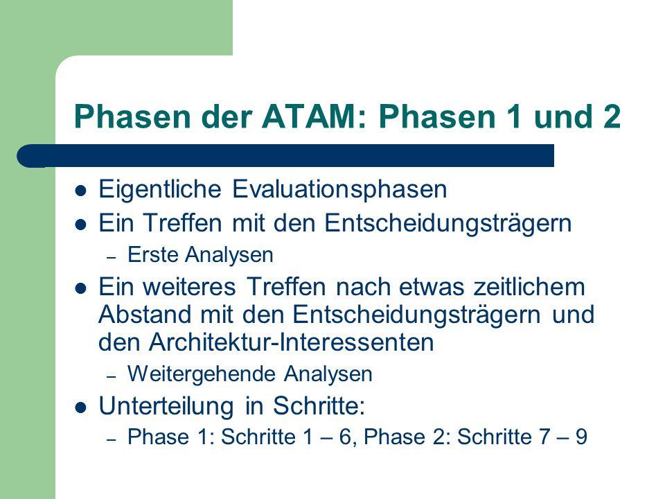 Phasen der ATAM: Phasen 1 und 2 Eigentliche Evaluationsphasen Ein Treffen mit den Entscheidungsträgern – Erste Analysen Ein weiteres Treffen nach etwa