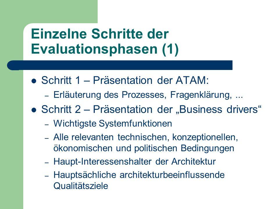 Einzelne Schritte der Evaluationsphasen (1) Schritt 1 – Präsentation der ATAM: – Erläuterung des Prozesses, Fragenklärung,... Schritt 2 – Präsentation