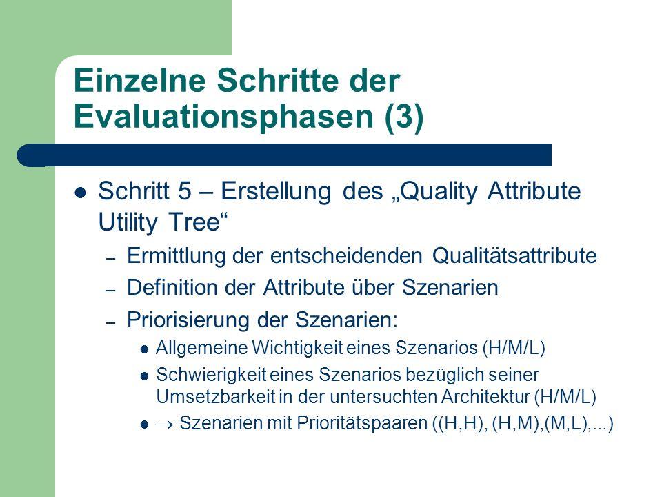 Einzelne Schritte der Evaluationsphasen (3) Schritt 5 – Erstellung des Quality Attribute Utility Tree – Ermittlung der entscheidenden Qualitätsattribu