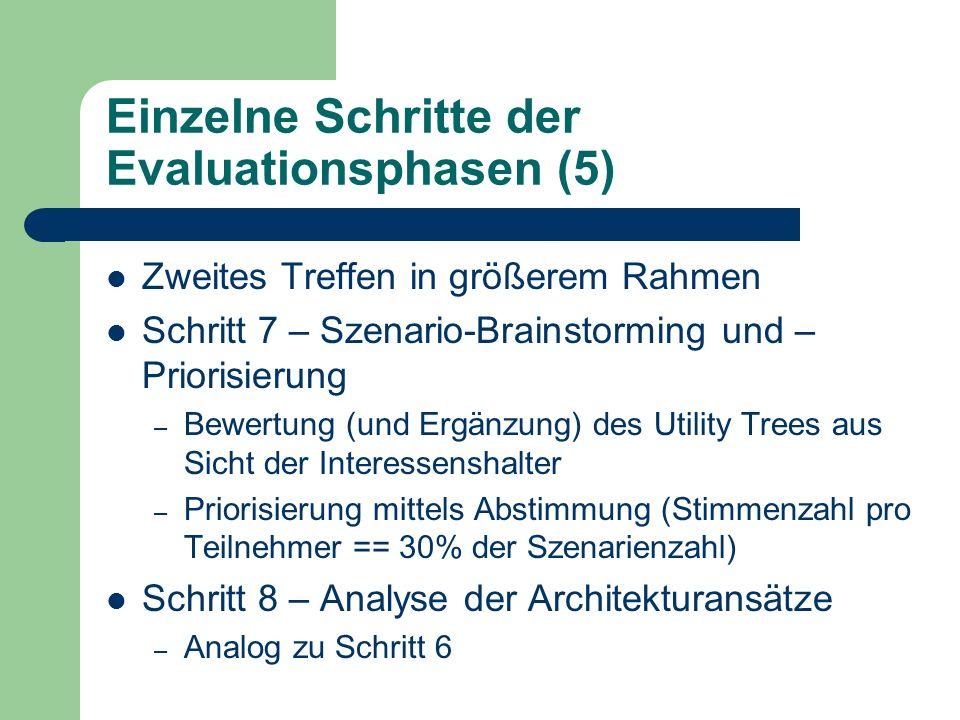 Einzelne Schritte der Evaluationsphasen (5) Zweites Treffen in größerem Rahmen Schritt 7 – Szenario-Brainstorming und – Priorisierung – Bewertung (und