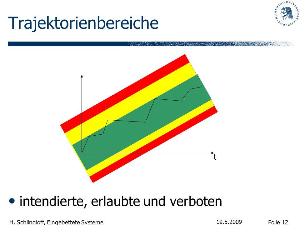 Folie 12 H. Schlingloff, Eingebettete Systeme 19.5.2009 Trajektorienbereiche intendierte, erlaubte und verboten t