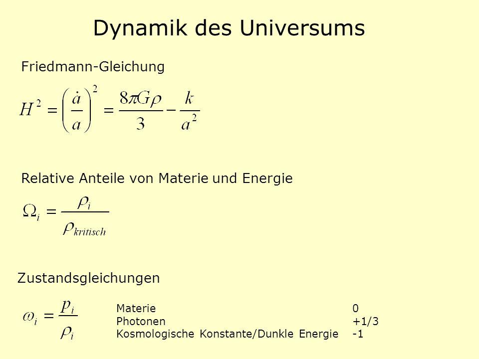 Zustandsgleichungen Materie 0 Photonen +1/3 Kosmologische Konstante/Dunkle Energie-1 Relative Anteile von Materie und Energie Friedmann-Gleichung Dyna