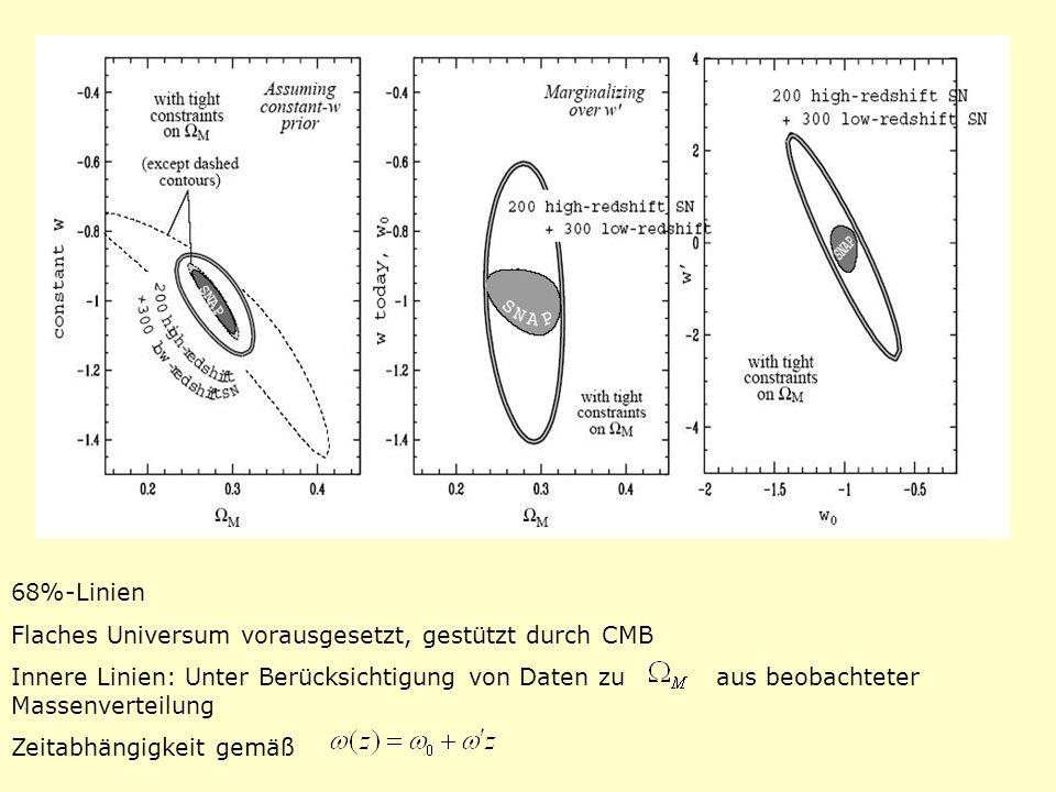 68%-Linien Flaches Universum vorausgesetzt, gestützt durch CMB Innere Linien: Unter Berücksichtigung von Daten zu aus beobachteter Massenverteilung Ze
