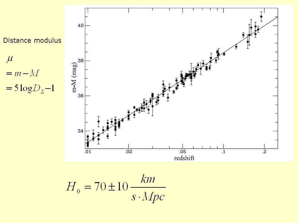 Licht enthält Informationen über die integrale Expansion während der Laufzeit Lineares Hubble-Gesetz gilt nicht mehr Entferntere Objekte Robertson-Walker-Metrik (homogenes, isotropes Universum a(t) Skalenfaktor Offenes Universum Flaches Universum Geschlossenes Universum