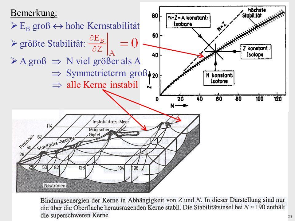25 Bemerkung: E B groß hohe Kernstabilität größte Stabilität: A groß N viel größer als A Symmetrieterm groß alle Kerne instabil