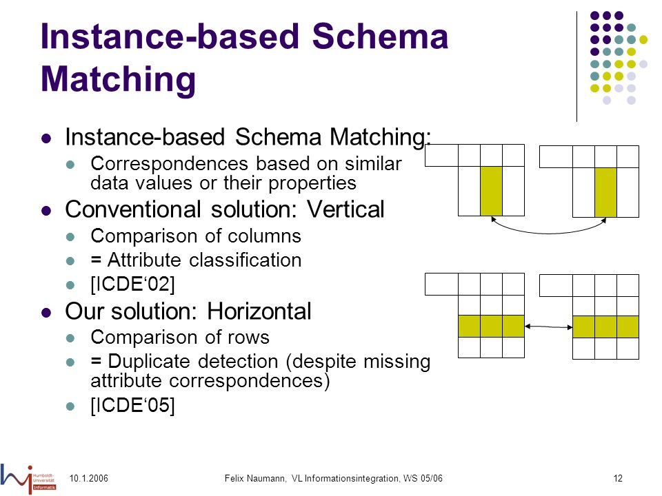 10.1.2006Felix Naumann, VL Informationsintegration, WS 05/0612 Instance-based Schema Matching Instance-based Schema Matching: Correspondences based on similar data values or their properties Conventional solution: Vertical Comparison of columns = Attribute classification [ICDE02] Our solution: Horizontal Comparison of rows = Duplicate detection (despite missing attribute correspondences) [ICDE05]