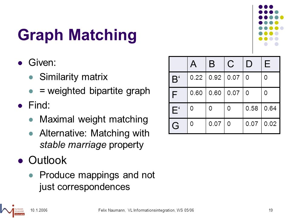 10.1.2006Felix Naumann, VL Informationsintegration, WS 05/0619 Graph Matching Given: Similarity matrix = weighted bipartite graph Find: Maximal weight matching Alternative: Matching with stable marriage property Outlook Produce mappings and not just correspondences 0.640.58000 E 000.070.60 F G B 0.020.070 0 EDCBA 00 0.920.22