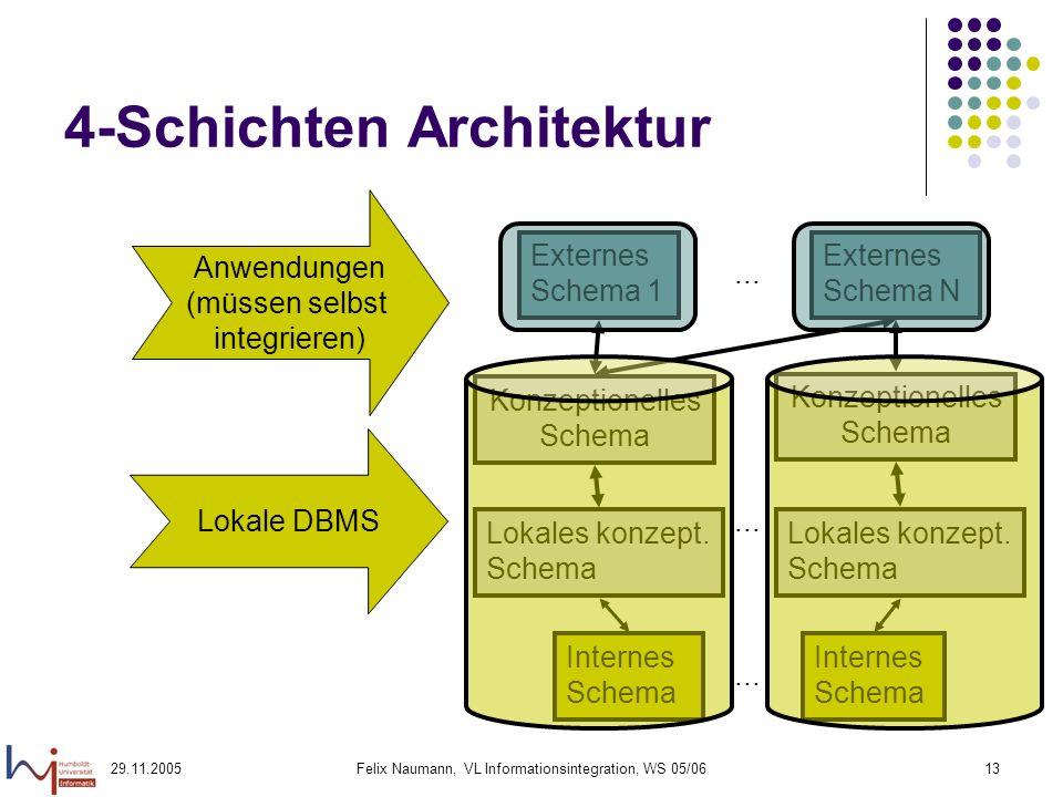 29.11.2005Felix Naumann, VL Informationsintegration, WS 05/0613 4-Schichten Architektur Konzeptionelles Schema Externes Schema 1 Externes Schema N...