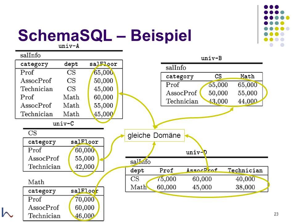 29.11.2005Felix Naumann, VL Informationsintegration, WS 05/0623 SchemaSQL – Beispiel gleiche Domäne
