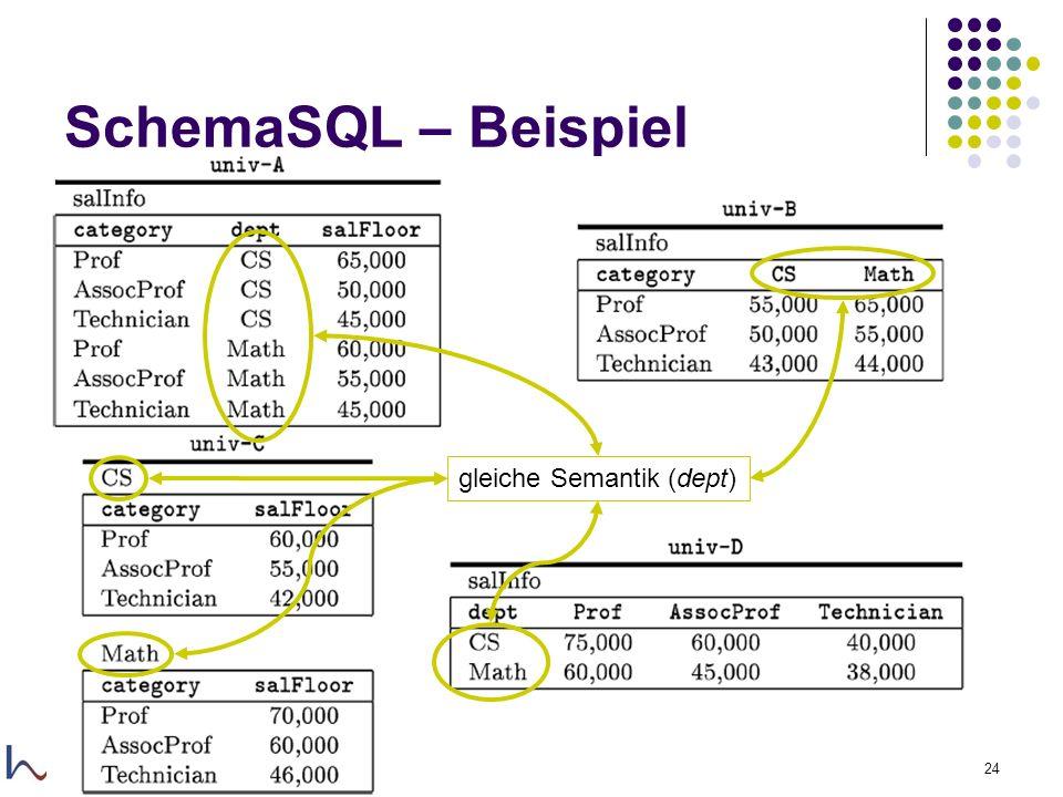29.11.2005Felix Naumann, VL Informationsintegration, WS 05/0624 SchemaSQL – Beispiel gleiche Semantik (dept)