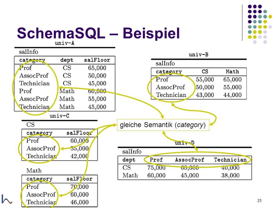 29.11.2005Felix Naumann, VL Informationsintegration, WS 05/0625 SchemaSQL – Beispiel gleiche Semantik (category)