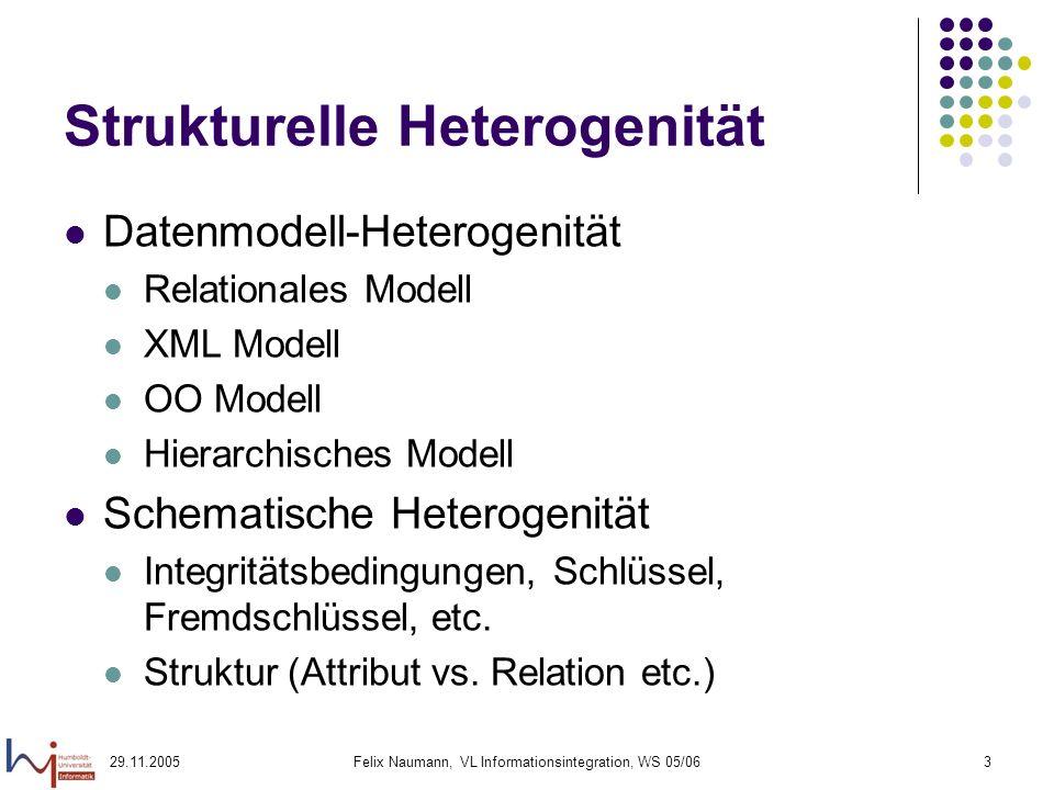 29.11.2005Felix Naumann, VL Informationsintegration, WS 05/063 Strukturelle Heterogenität Datenmodell-Heterogenität Relationales Modell XML Modell OO Modell Hierarchisches Modell Schematische Heterogenität Integritätsbedingungen, Schlüssel, Fremdschlüssel, etc.