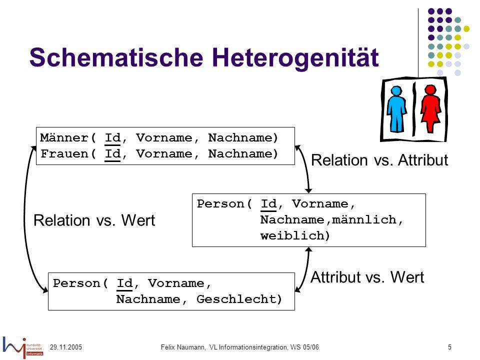 29.11.2005Felix Naumann, VL Informationsintegration, WS 05/065 Schematische Heterogenität Person( Id, Vorname, Nachname,männlich, weiblich) Männer( Id, Vorname, Nachname) Frauen( Id, Vorname, Nachname) Person( Id, Vorname, Nachname, Geschlecht) Attribut vs.