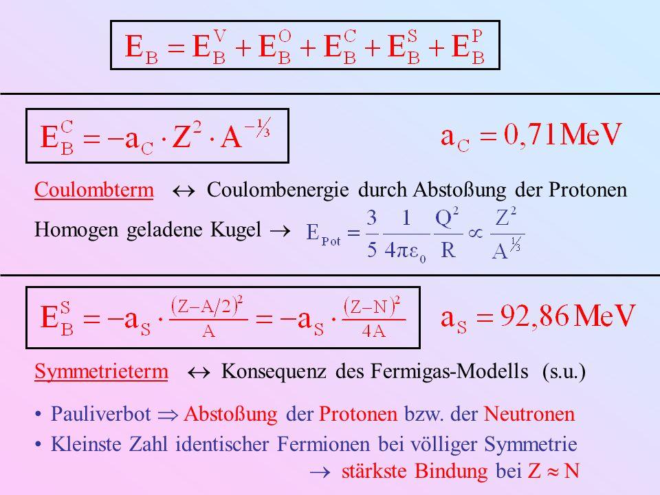 Coulombterm Coulombenergie durch Abstoßung der Protonen Homogen geladene Kugel Symmetrieterm Konsequenz des Fermigas-Modells (s.u.) Pauliverbot Abstoß
