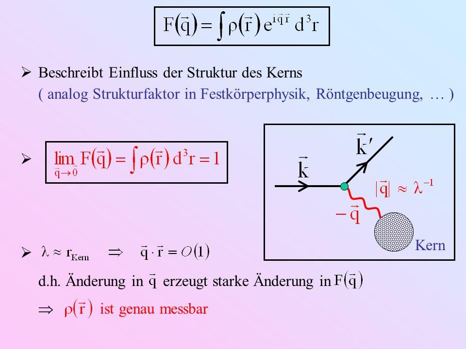 Beschreibt Einfluss der Struktur des Kerns ( analog Strukturfaktor in Festkörperphysik, Röntgenbeugung, ) d.h. Änderung in erzeugt starke Änderung in