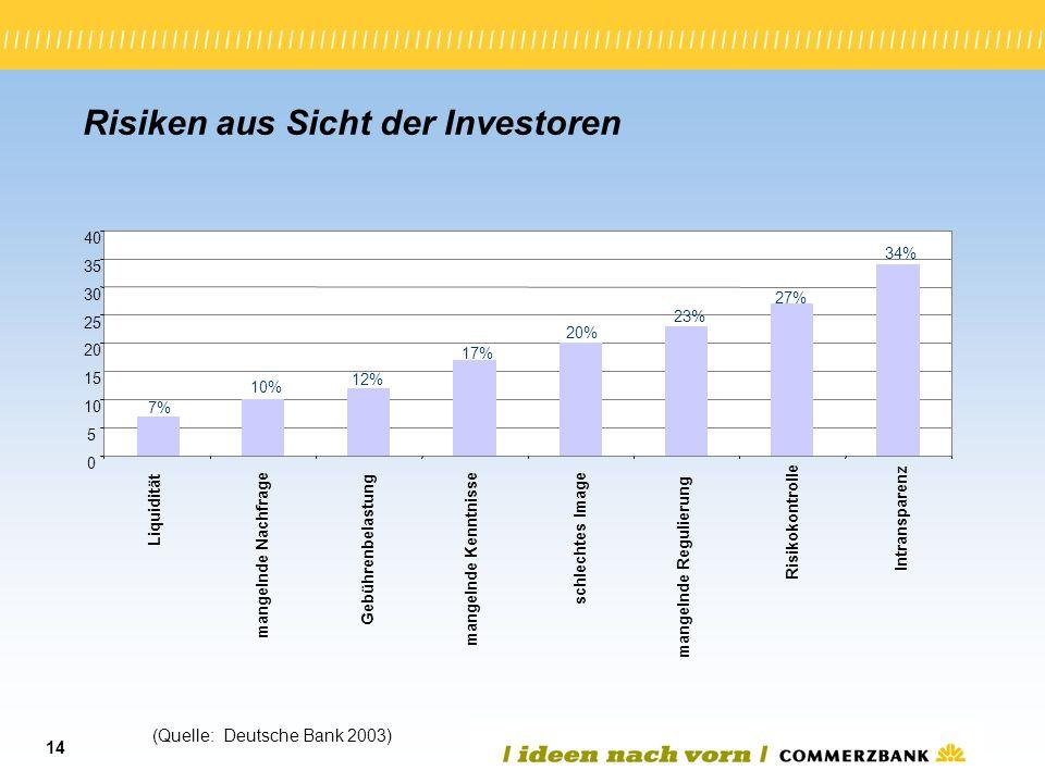 14 Risiken aus Sicht der Investoren (Quelle: Deutsche Bank 2003) 7%7% 10% 12% 17% 20% 23% 27% 34% 0 5 10 15 20 25 30 35 40 Liquidität mangelnde Nachfr