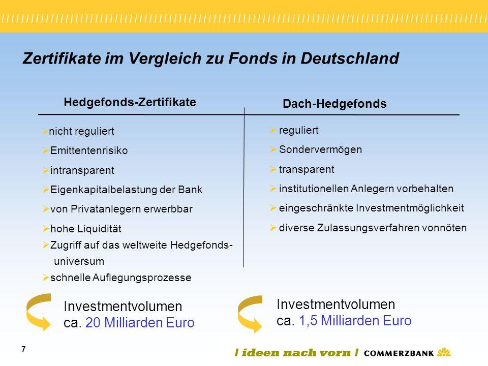 7 Zertifikate im Vergleich zu Fonds in Deutschland Hedgefonds-Zertifikate Dach-Hedgefonds nicht reguliert Emittentenrisiko intransparent Eigenkapitalb