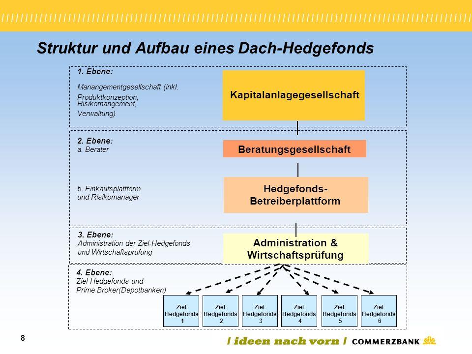 8 Ziel- Hedgefonds 1 Struktur und Aufbau eines Dach-Hedgefonds 1. Ebene: Manangementgesellschaft (inkl. Produktkonzeption, Risikomangement, Verwaltung