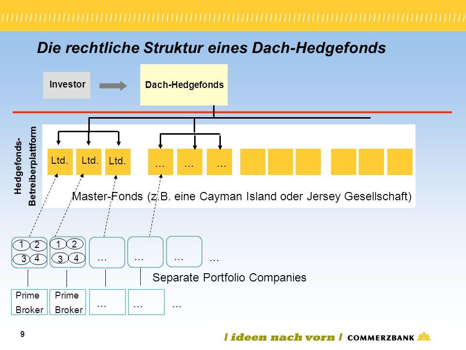 9 Die rechtliche Struktur eines Dach-Hedgefonds Investor Dach-Hedgefonds Hedgefonds- Betreiberplattform Ltd. 1 2 3 4 Separate Portfolio Companies Prim
