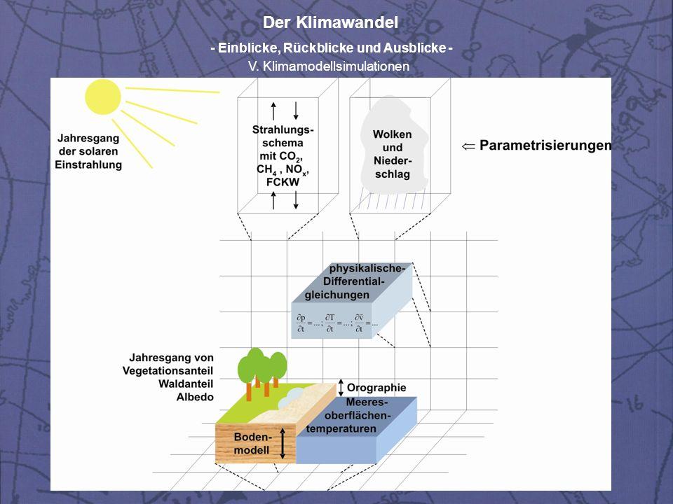 Der Klimawandel - Einblicke, Rückblicke und Ausblicke - V. Klimamodellsimulationen