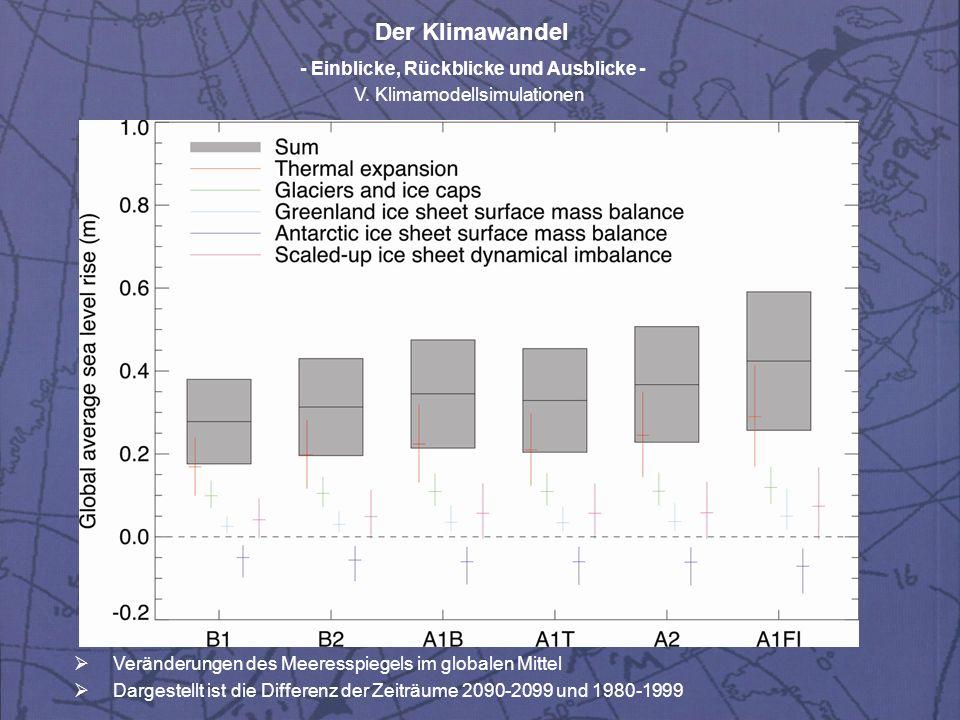 Der Klimawandel - Einblicke, Rückblicke und Ausblicke - V. Klimamodellsimulationen Veränderungen des Meeresspiegels im globalen Mittel Dargestellt ist