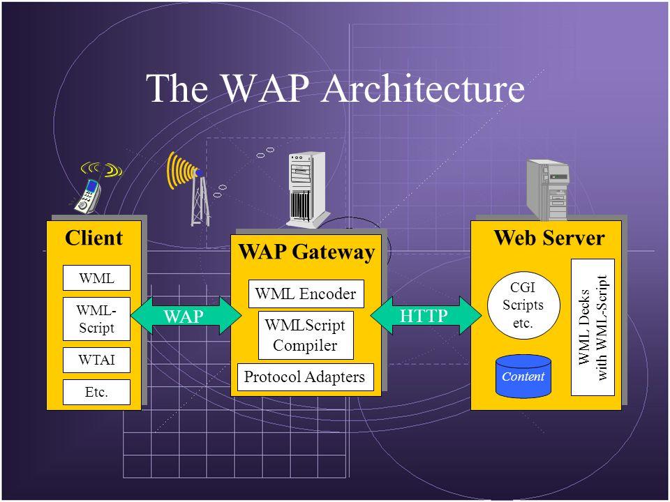 Web Server Content CGI Scripts etc. WML Decks with WML-Script WAP Gateway WML Encoder WMLScript Compiler Protocol Adapters Client WML WML- Script WTAI