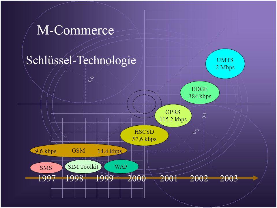 1997199819992000200120022003 SMS SIM ToolkitWAP GSM 9,6 kbps HSCSD 57,6 kbps 14,4 kbps GPRS 115,2 kbps EDGE 384 kbps UMTS 2 Mbps M-Commerce Schlüssel-