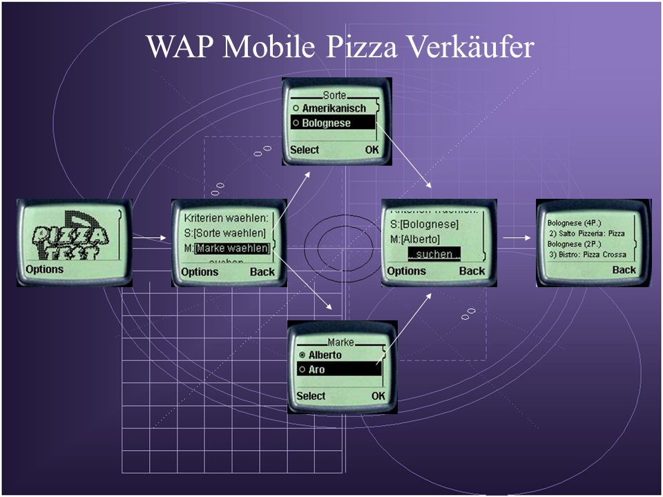 WAP Mobile Pizza Verkäufer