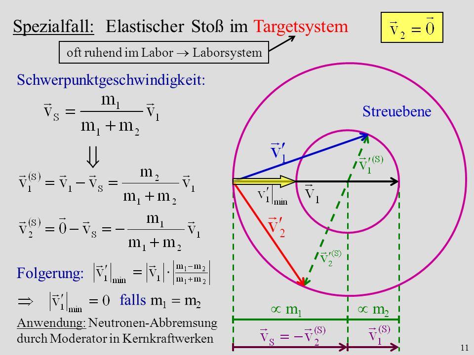 11 Spezialfall: Elastischer Stoß im Targetsystem Streuebene Schwerpunktgeschwindigkeit: oft ruhend im Labor Laborsystem m 1 m 2 Folgerung: falls m 1 m