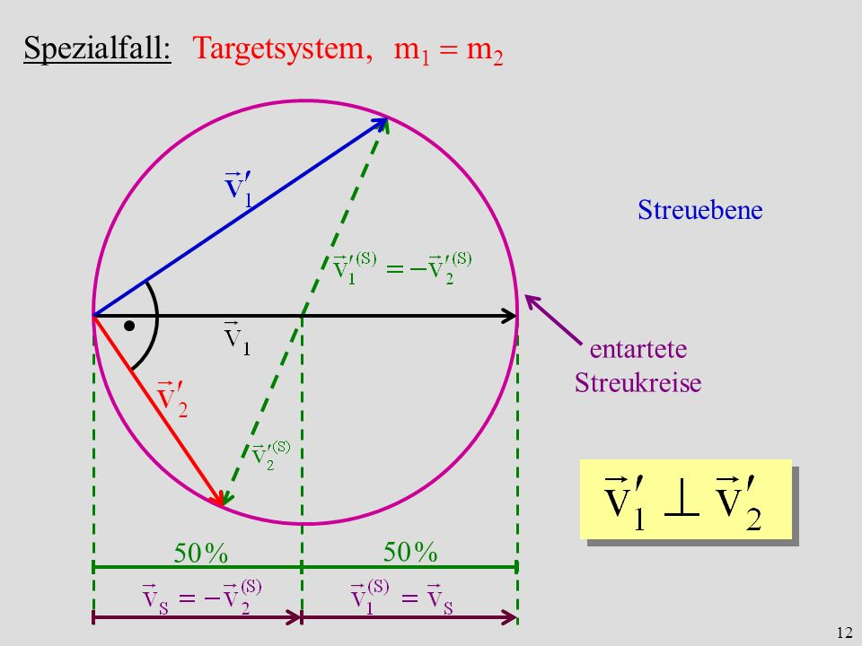 12 Streuebene 50 % entartete Streukreise Spezialfall: Targetsystem, m 1 m 2
