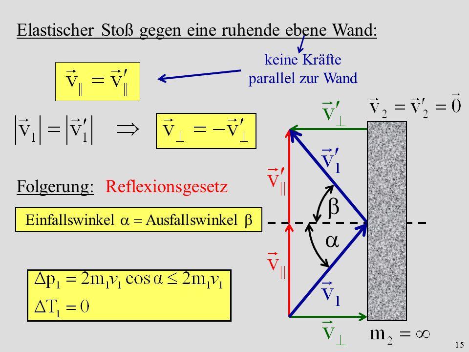 15 Elastischer Stoß gegen eine ruhende ebene Wand: keine Kräfte parallel zur Wand Folgerung: Reflexionsgesetz Einfallswinkel Ausfallswinkel