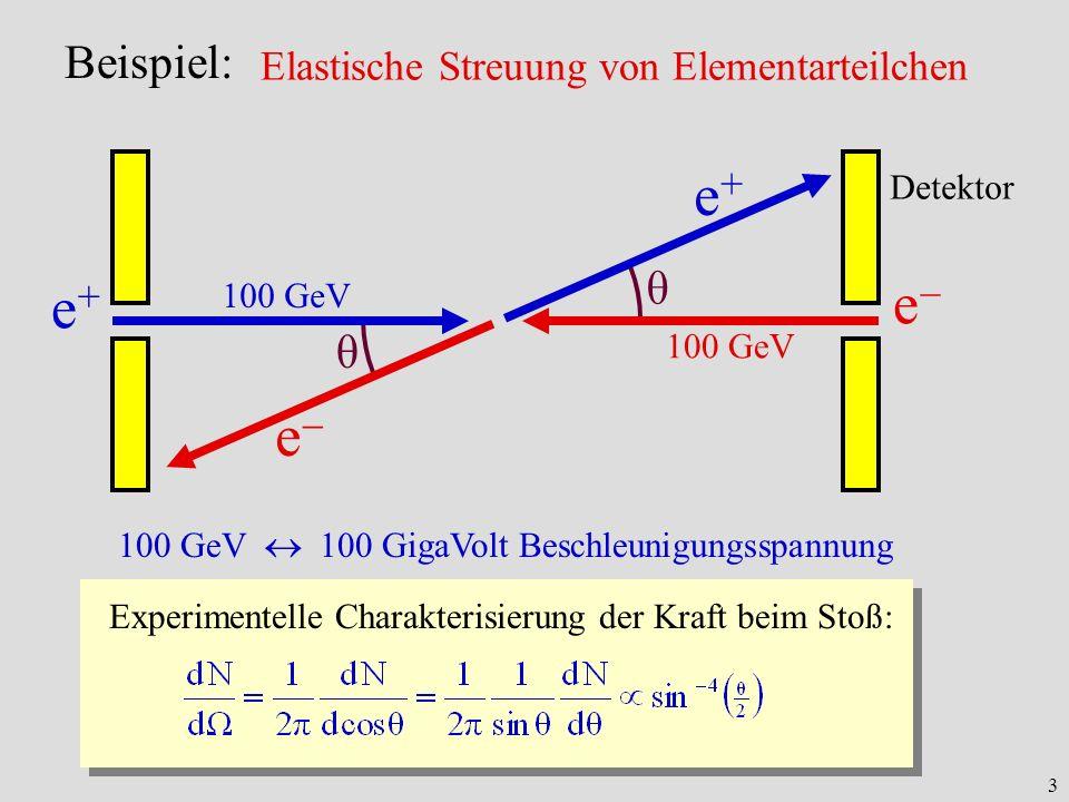 3 θ θ Beispiel: Elastische Streuung von Elementarteilchen e+e+ e 100 GeV e+e+ e Detektor 100 GeV 100 GigaVolt Beschleunigungsspannung Experimentelle C