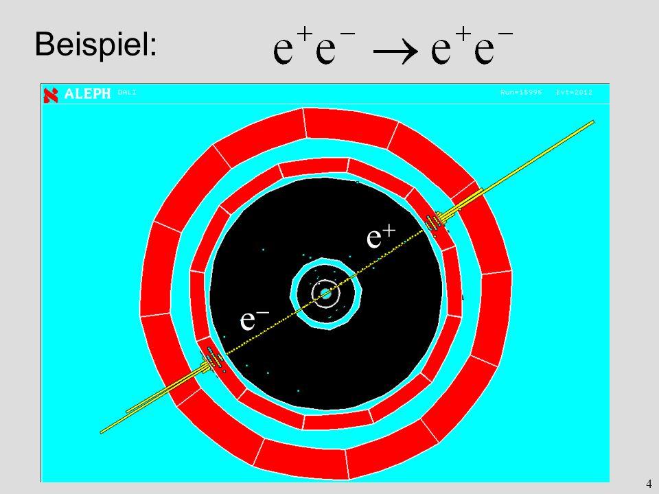 5 e+e+ e 100 GeV Detektor e+e+ e γ Lichtquant (Photon) Gammastrahlung Typischer Detektor für Elektronen und Photonen: Kalorimeter aus speziellen Kristallen Teilchenenergie sichtbares Licht Photosensor Typischer Detektor für Elektronen und Photonen: Kalorimeter aus speziellen Kristallen Teilchenenergie sichtbares Licht Photosensor Beispiel: Unelastische Streuung von Elementarteilchen