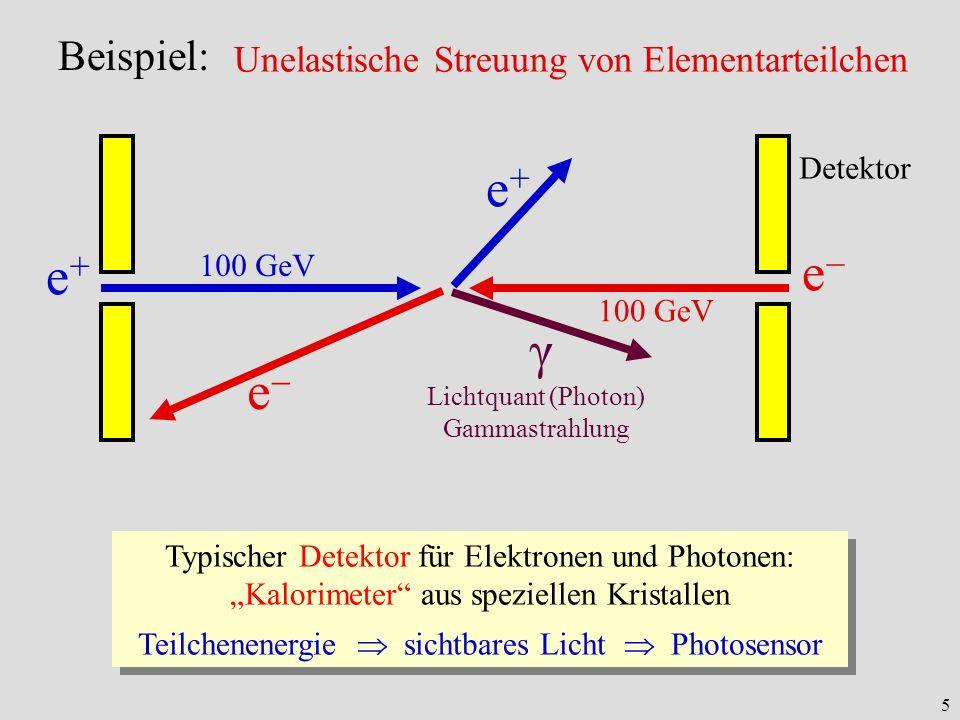 5 e+e+ e 100 GeV Detektor e+e+ e γ Lichtquant (Photon) Gammastrahlung Typischer Detektor für Elektronen und Photonen: Kalorimeter aus speziellen Krist