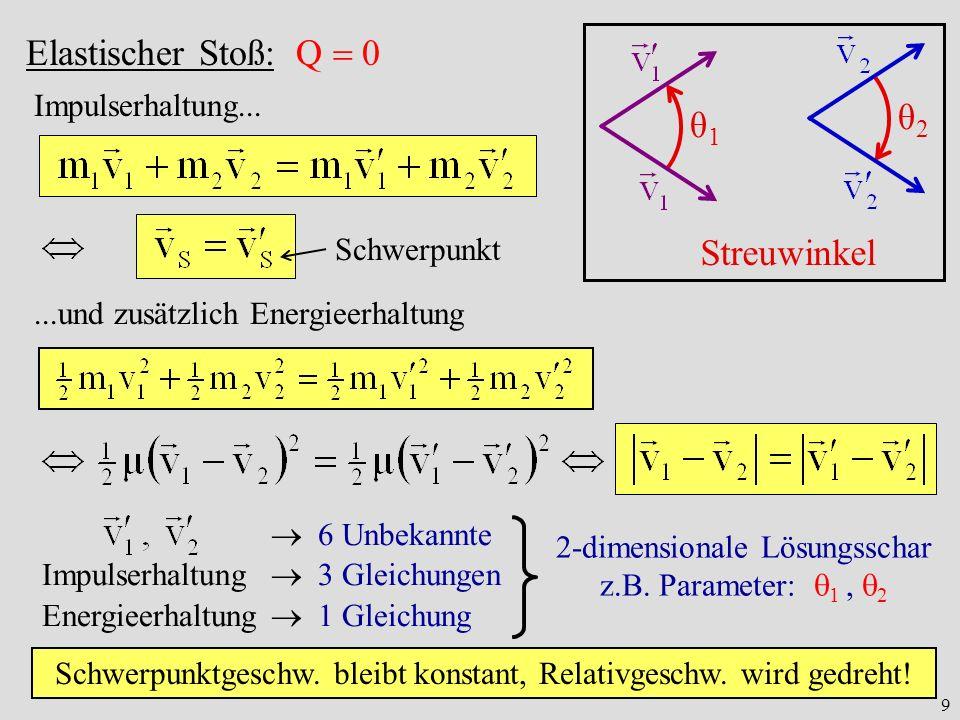 9 θ1θ1 θ2θ2 Streuwinkel Elastischer Stoß: Q 0...und zusätzlich Energieerhaltung 6 Unbekannte Impulserhaltung 3 Gleichungen Energieerhaltung 1 Gleichun
