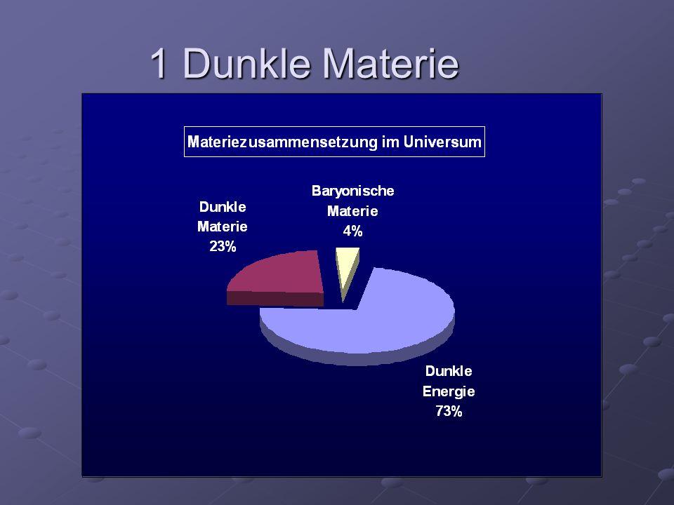 1.1 Heiße Dunkle Materie Eigentliche Kandidaten für DM: Neutrinos als Kandidat für heiße dunkle Materie Aber: Elektron-Neutrino-Masse, Obergrenze m νe < 2,3 eV