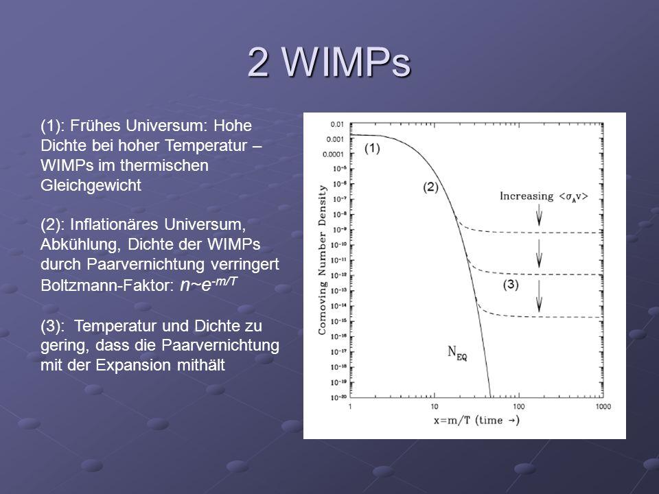 2 WIMPs (1): Frühes Universum: Hohe Dichte bei hoher Temperatur – WIMPs im thermischen Gleichgewicht (2): Inflationäres Universum, Abkühlung, Dichte d