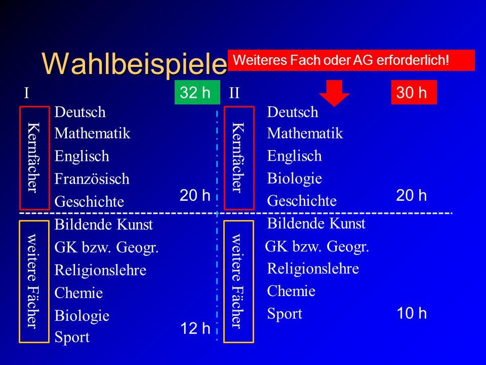 Wahlbeispiele Englisch Mathematik Deutsch GK bzw. Geogr. Geschichte Französisch Bildende Kunst Chemie Biologie Sport Religionslehre Kernfächer Englisc