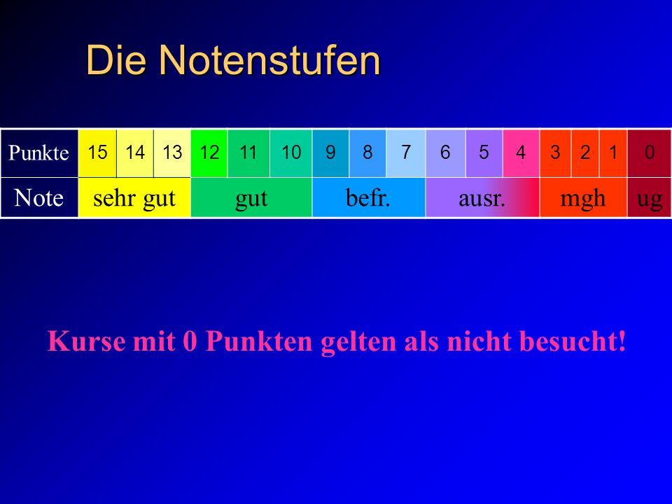 Die Notenstufen Punkte 1514131211109876543210 Notesehr gutgutbefr.ausr.mghug Kurse mit 0 Punkten gelten als nicht besucht!