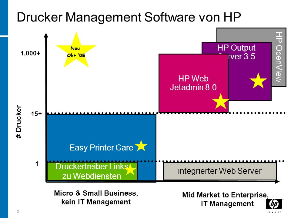 3 HP OpenView HP Output Server 3.5 Easy Printer Care Drucker Management Software von HP # Drucker Micro & Small Business, kein IT Management Mid Market to Enterprise, IT Management integrierter Web Server 1 15+ HP Web Jetadmin 8.0 1,000+ Neu Okt 05 Druckertreiber Links zu Webdiensten