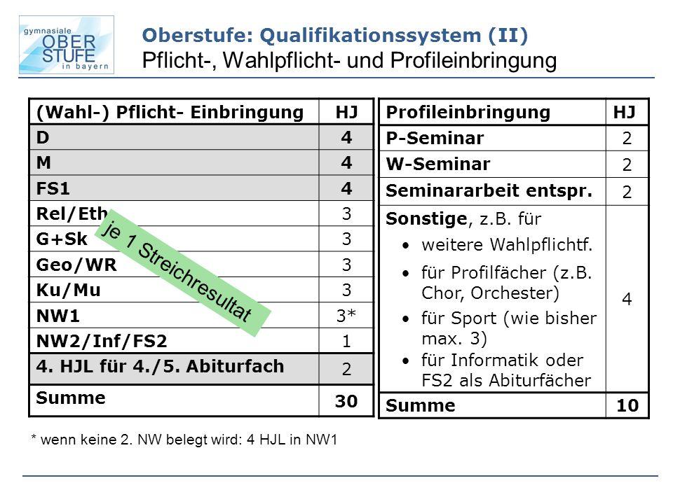 Oberstufe: Qualifikationssystem (II) Pflicht-, Wahlpflicht- und Profileinbringung (Wahl-) Pflicht- EinbringungHJ D 4 M 4 FS1 4 Rel/Eth 3 G+Sk 3 Geo/WR