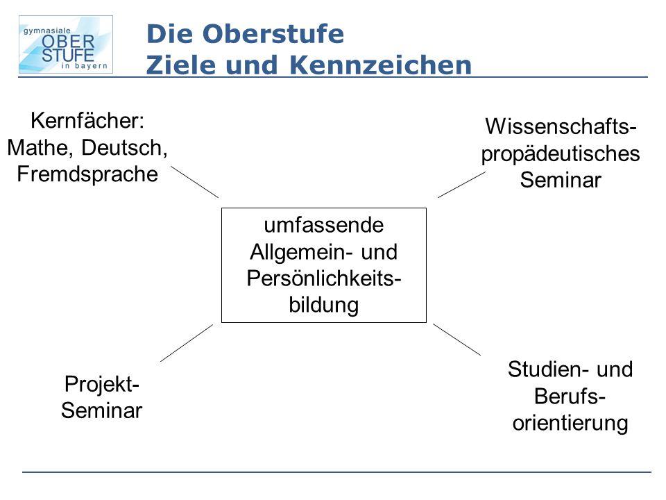 Die Oberstufe Ziele und Kennzeichen Kernfächer: Mathe, Deutsch, Fremdsprache Wissenschafts- propädeutisches Seminar Projekt- Seminar Studien- und Beru