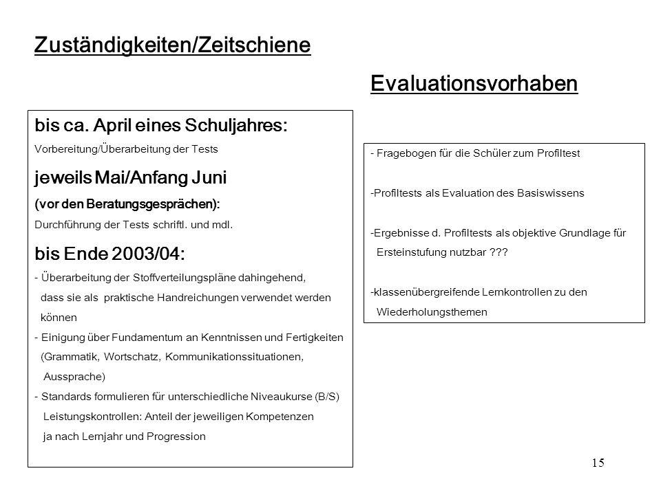 15 Zuständigkeiten/Zeitschiene bis ca. April eines Schuljahres: Vorbereitung/Überarbeitung der Tests jeweils Mai/Anfang Juni (vor den Beratungsgespräc