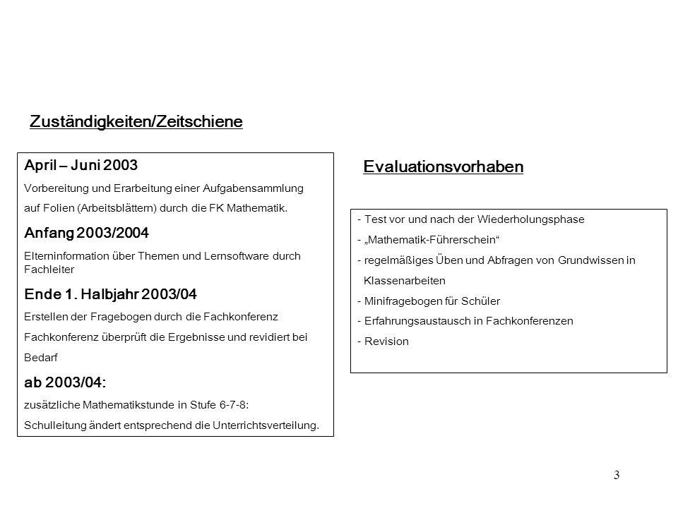 3 April – Juni 2003 Vorbereitung und Erarbeitung einer Aufgabensammlung auf Folien (Arbeitsblättern) durch die FK Mathematik. Anfang 2003/2004 Elterni