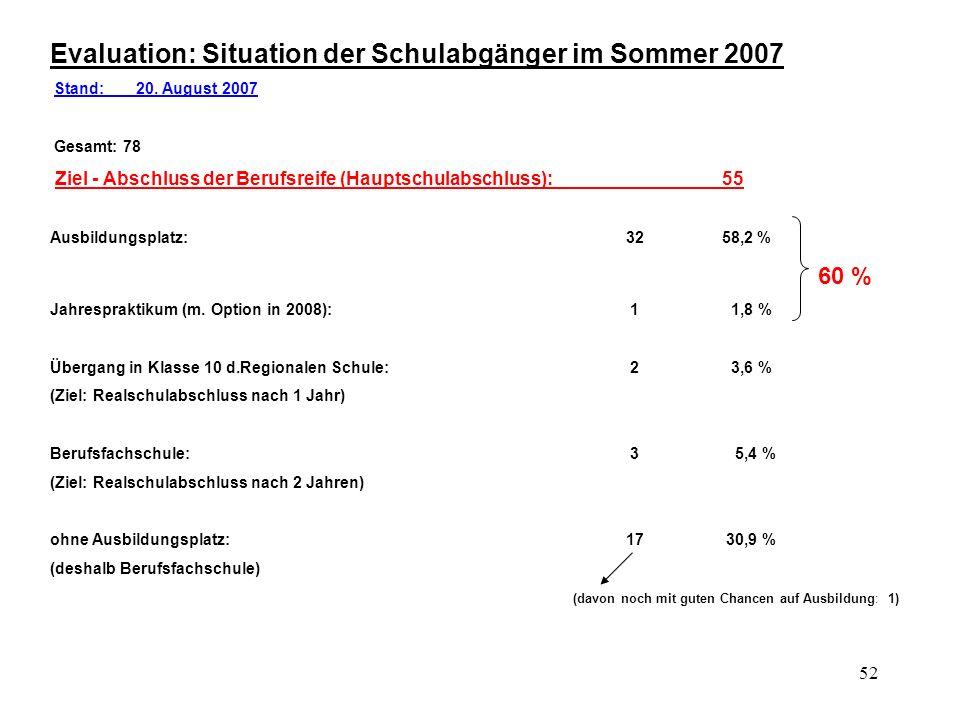 52 Evaluation: Situation der Schulabgänger im Sommer 2007 Stand: 20. August 2007 Gesamt: 78 Ziel - Abschluss der Berufsreife (Hauptschulabschluss):55