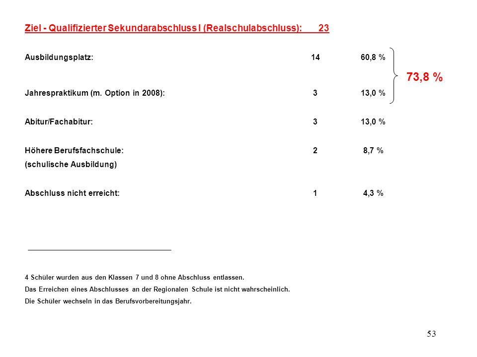 53 Ziel - Qualifizierter Sekundarabschluss I (Realschulabschluss): 23 Ausbildungsplatz:14 60,8 % 73,8 % Jahrespraktikum (m. Option in 2008): 3 13,0 %